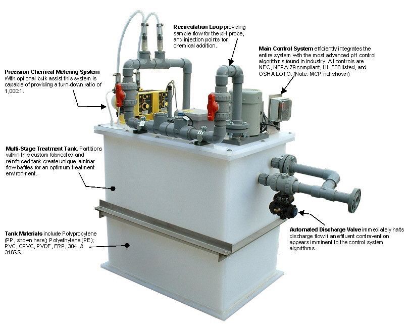 laboratory wastewater neutralization  system