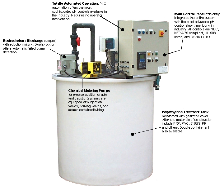pHASE pH05 pH Neutralization and acid wastes neutralization system