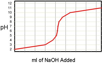 pH Titration Curve